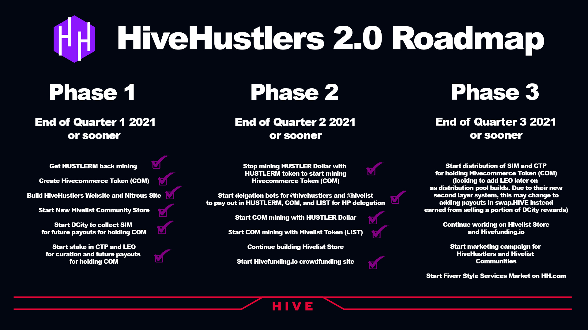 HiveHustler Roadmap Update - Smashing Goals And Over Delivering!